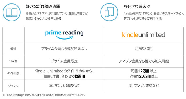 Amazon Prime Reading と Kindle unlimited
