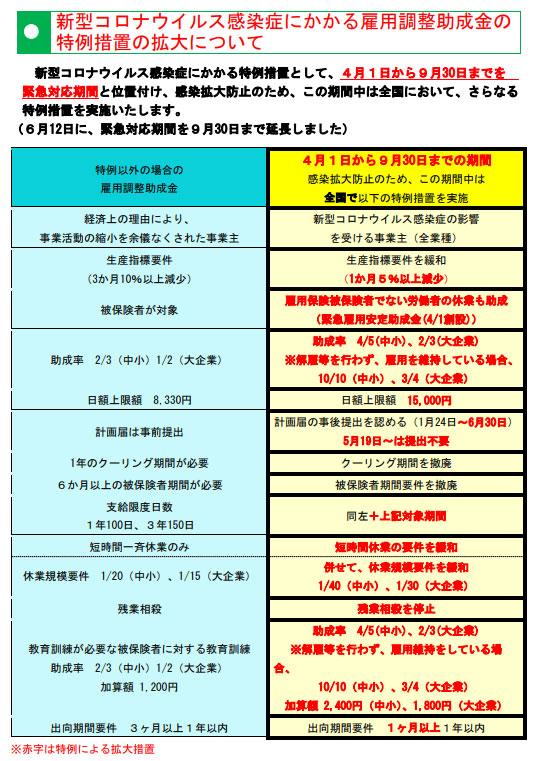 雇用調整助成金6月12日発表分