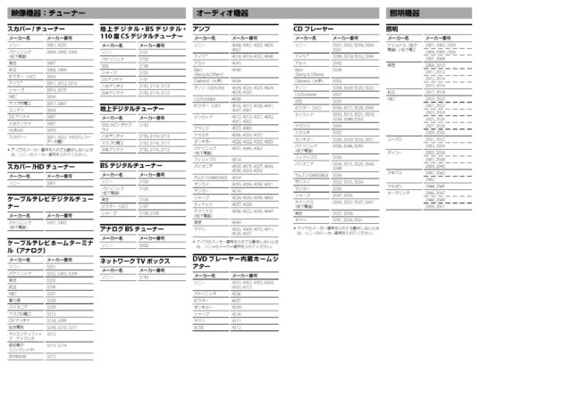 SONY 学習機能付きリモートコマンダー メーカー番号一覧表 ページ2