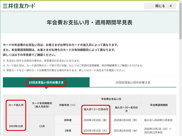 三井住友カード 年会費お支払い月・適用期間早見表